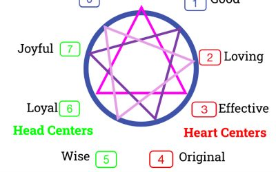 What Enneagram Question Can Help Me in These Uncertain Times?
